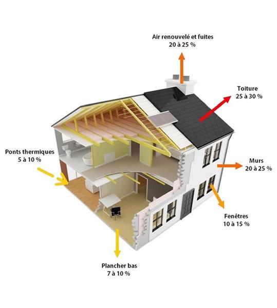 Isolation de votre maison par EPF : réalisation par un professionnel