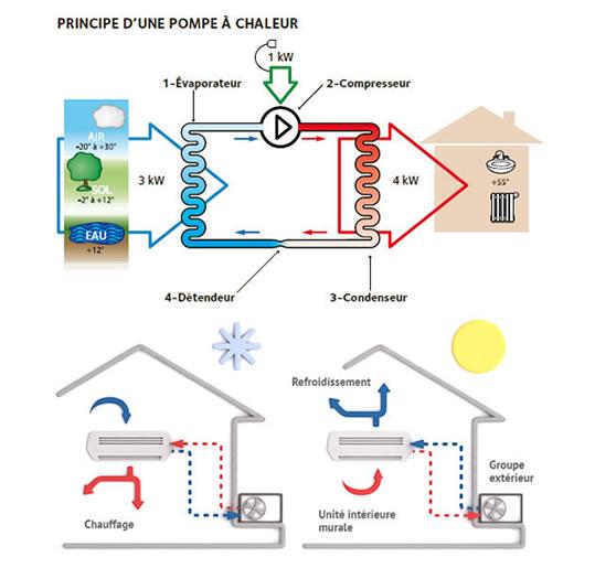 pompes chaleur air eau et air air entretien et nettoyage. Black Bedroom Furniture Sets. Home Design Ideas